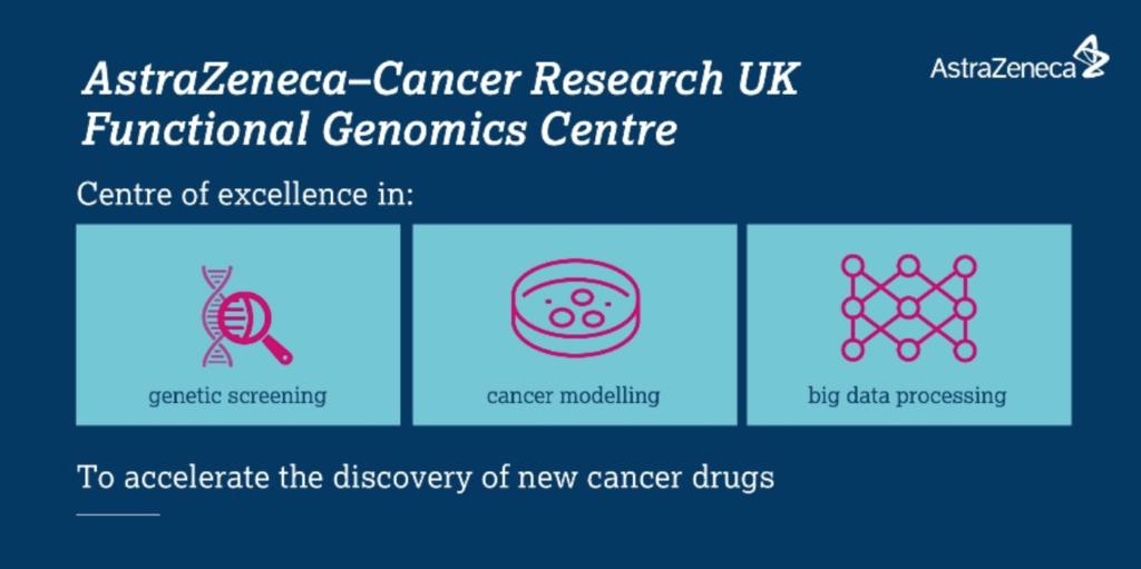 AstraZeneca-Cancer Research UK Functional Genomics Centre launch